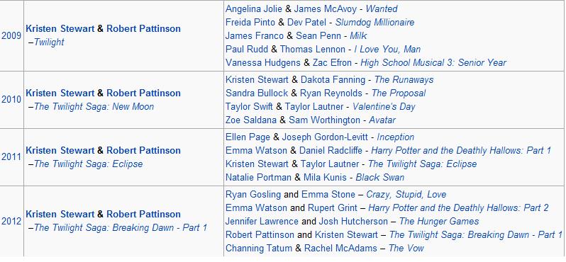 Rob & Kristen - Best Kiss 4 Years Running