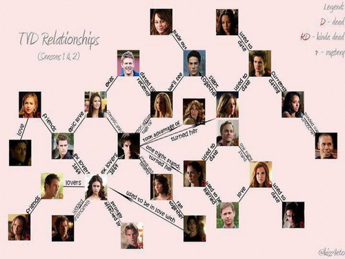 The Vampire Diaries achtergrond entitled The Vampire Diaries