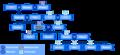 Katara's family tree