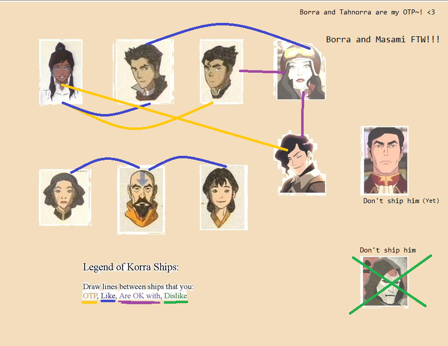 Korra Couple meme - Avatar: The Legend of Korra Fan Art (31210959 ...