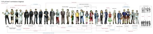 Hetalia wallpaper entitled Correlation Diagram