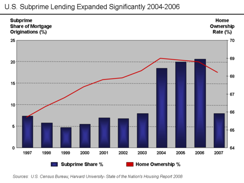 Financial crisi 2007-2012