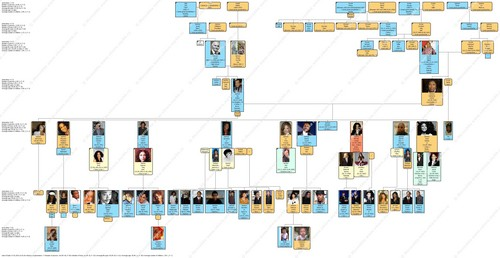 Michael's family tree
