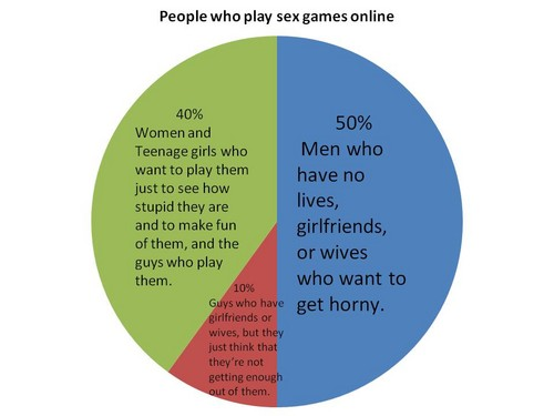 Random achtergrond containing a venn diagram titled People who play sex games Online