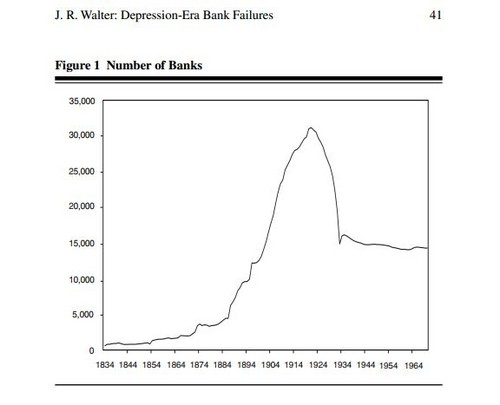 Depression Era Bank Failures