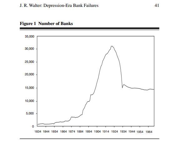 Depression Era Bank Failures