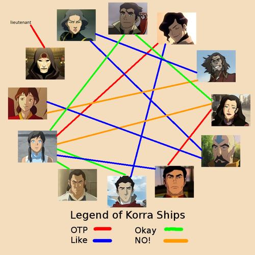 different opinion about korra shipping