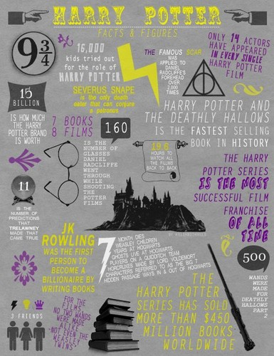 Harry Potter پیپر وال with a sign called Harry Potter - facts and figures