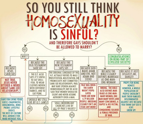 So wewe Still Think Homosexuality is Sinful?