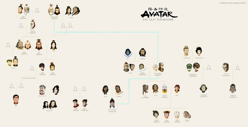 Avatar The Last Airbender kertas dinding possibly with a sign titled Avatar Family pokok :D