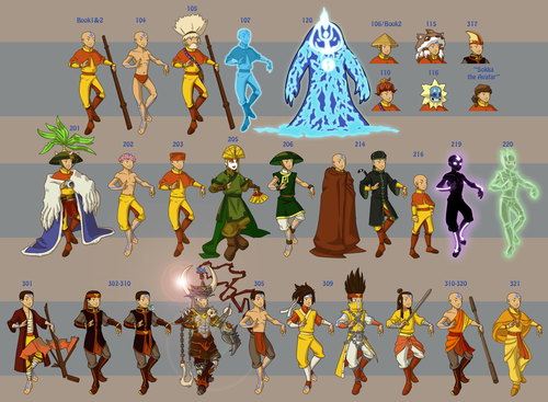 Avatar: The Last Airbender wallpaper probably containing a sino titled avatar characters' wardrobe