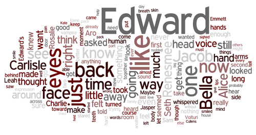 Breaking Dawn word cloud