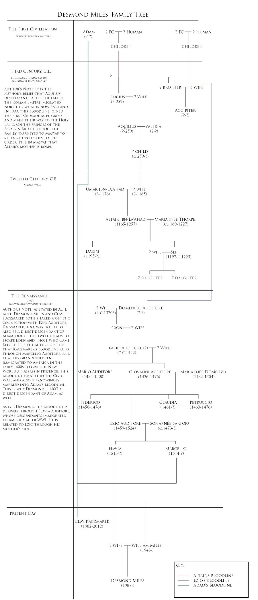 Desmond S Family Tree The Assassin S Photo 32032070 Fanpop