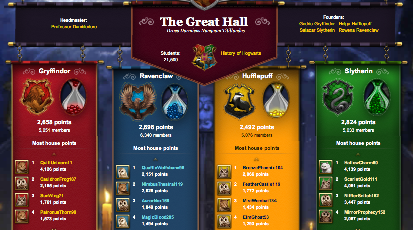 Current Great Hall pottermore 24677616 823 459