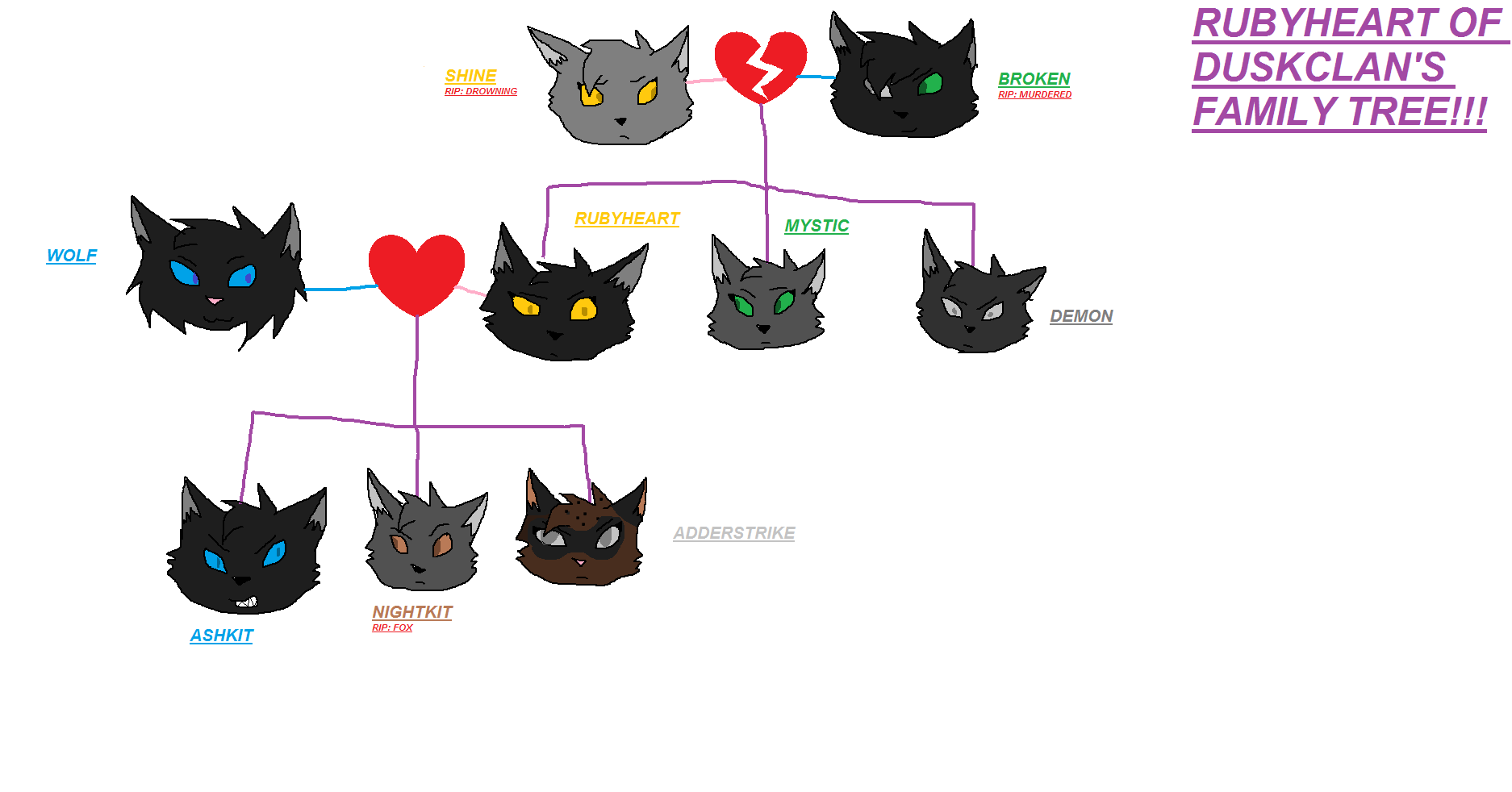 Family tree of my OC