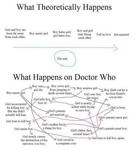 What happens on Doctor Who