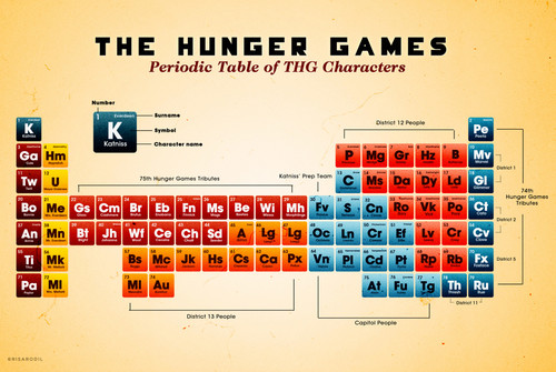 Periodic times meja, jadual of The Hunger Games characters
