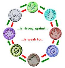 Elemental weakness and resistance chart